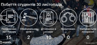 Як просунулося слідство у справах Майдану за 2 роки
