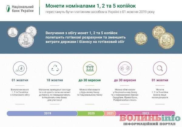 З кишень українців зникнуть монети