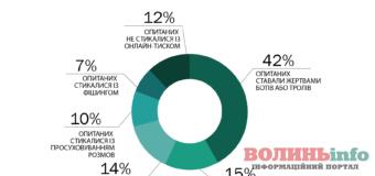 Проблема кібербулінгу та українські журналісти – чи є така проблема в нашій країні?