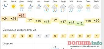 Погода на 13 серпня