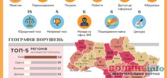 Свобода слова в Україні у 2019 році погіршилася – ІМІ