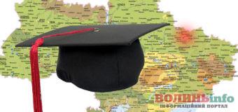 Рейтинг найкращих університетів України