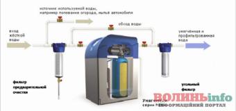 В чем суть фильтров для умягчения воды?