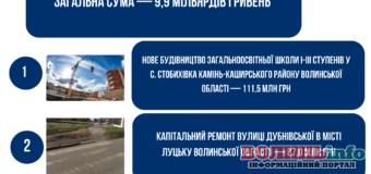 Волинь — 20-та в рейтингу витрат бюджетних коштів на ремонти: на що витратили 9,9 млрд грн у 2019 — 2020 рр.