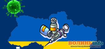 В Україні лише 5,08% населення отримали щеплення від коронавірусу